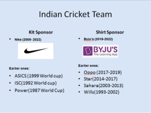 Official sponsors of the top ten cricket teams – Cricket Now