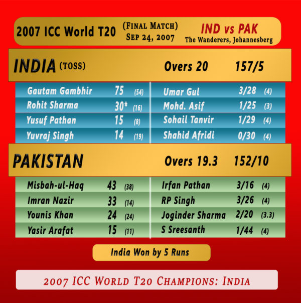Icc T20 World Cup All Past Winners Top Players Final Match Summaries Cricket Now 24 7