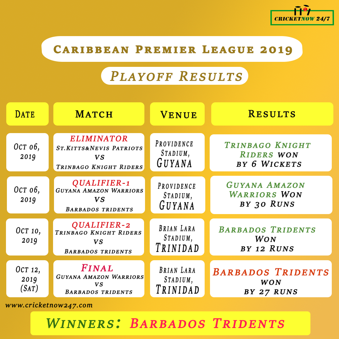 Cpl 2019 Winners Points Table Playoff Results Top Performers Cricket Now 24 7